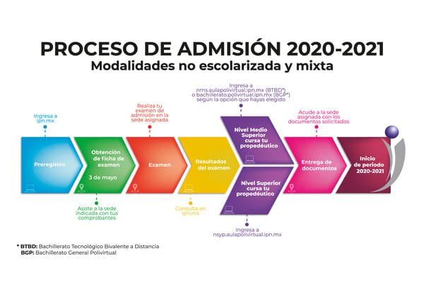 Admisión 2021 IPN